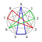 Enneagram: The Road Back to You, Or to Somewhere Else?